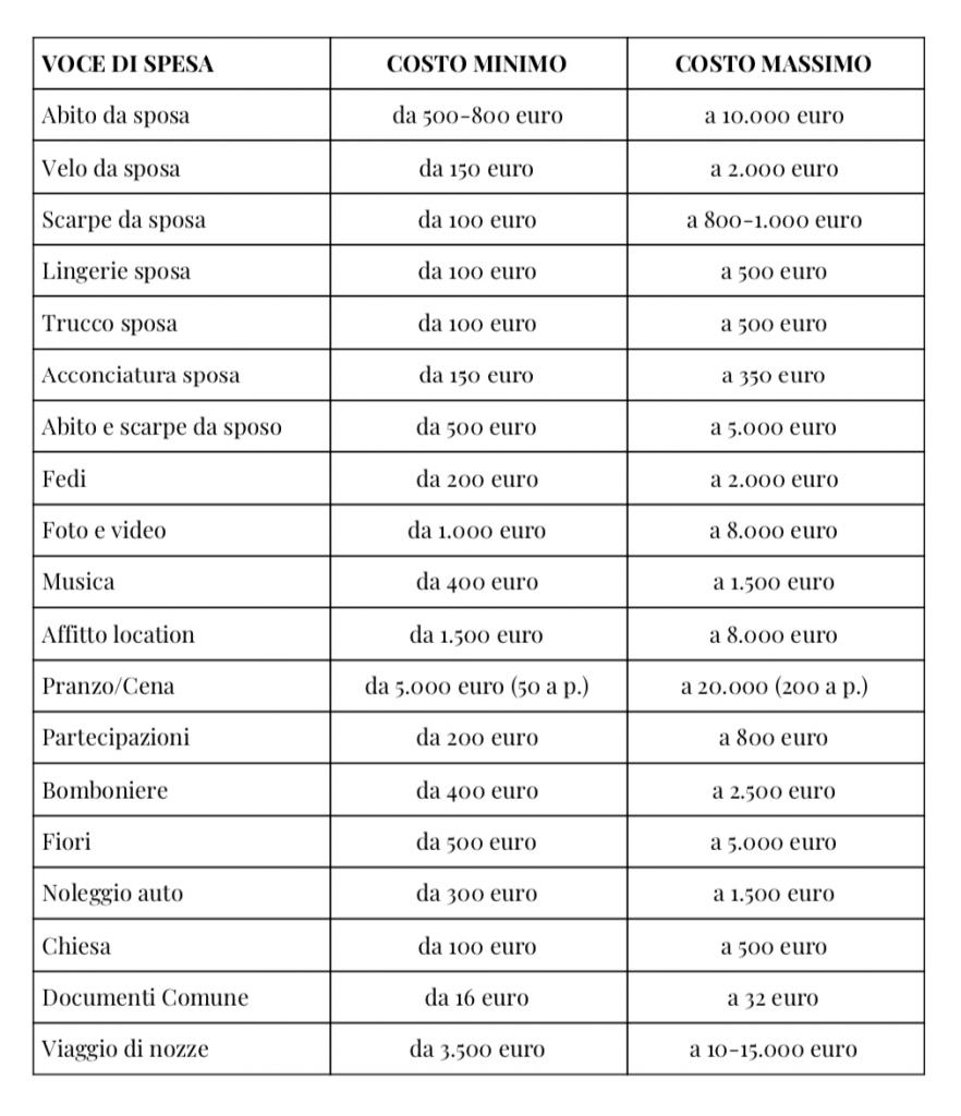 budget-per-matrimonio-elenco-spese-con-prezzi-sposimagazine