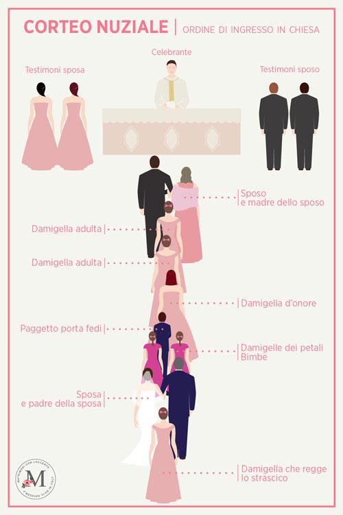 Questa è l'immagine che mostra il corteo nuziale per l'ingresso in chiesa delle damigelle del matrimonio, della sposa e del padre