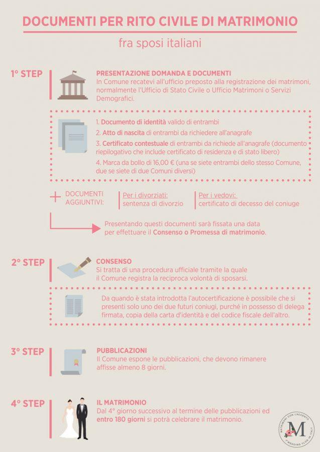 In questa foto lo schema dei documenti necessari per il matrimonio civile