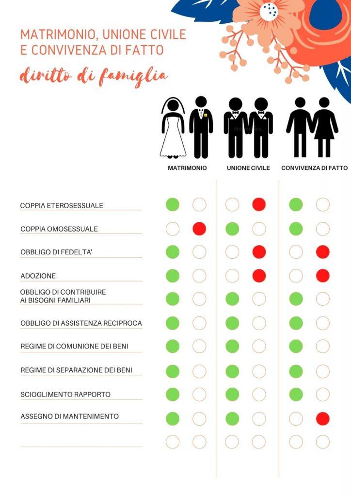 In questa foto un'infografica spiega le differenze tra matrimonio, unioni civili e coppie di fatto